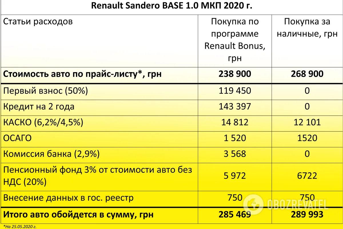 Расчет платежей по программе Renault Bonus