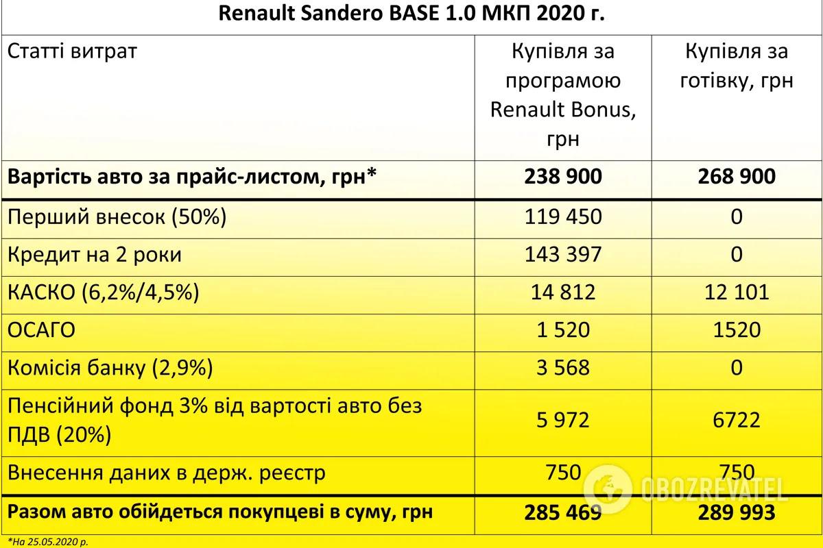Розрахунок платежів за програмою Renault Bonus