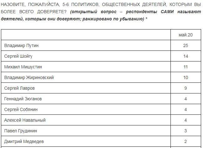 10 политиков с наибольшим уровнем доверия в РФ