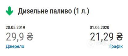 Що змінилось в Україні за рік