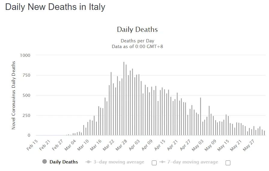Дані щодо щоденної смертності від COVID-19 в Італії
