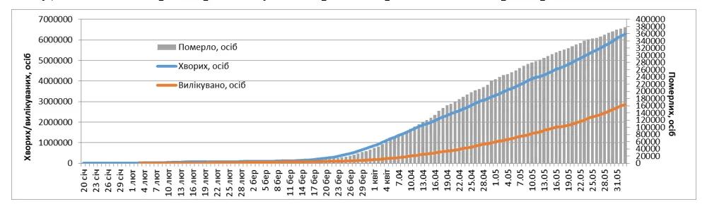 Динаміка зростання кількості заражених, померлих і тих, хто вилікувався від коронавірусу