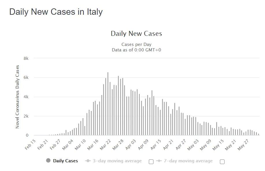 Щоденне зростання нових випадків COVID-19 в Італії