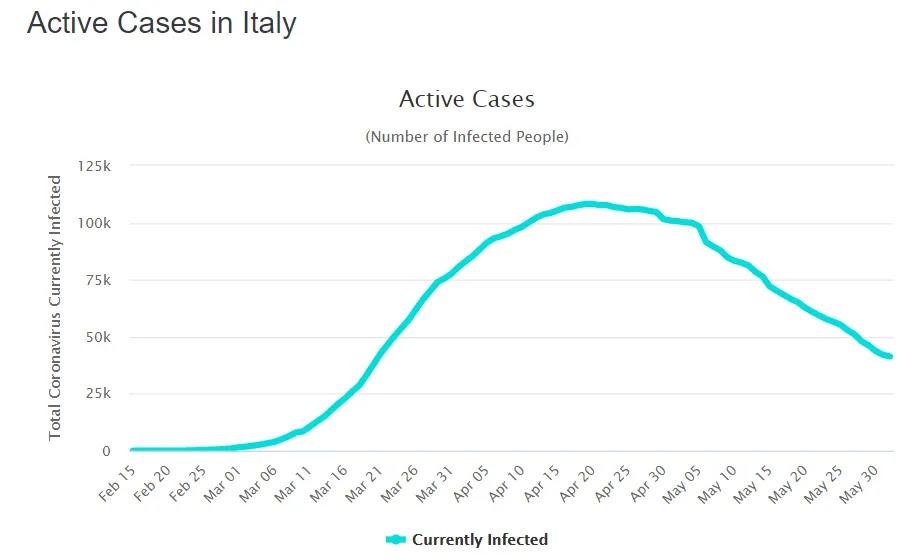 Статистика щодо активних хворих на COVID-19 в Італії