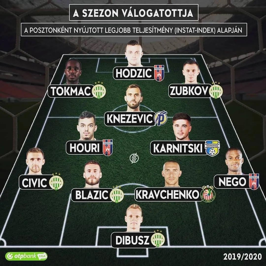 Двое украинцев попали в символическую сборную чемпионата Венгрии