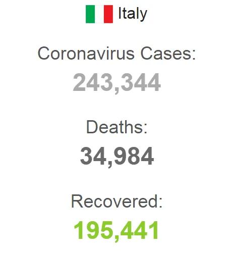 Статистика в Италии.
