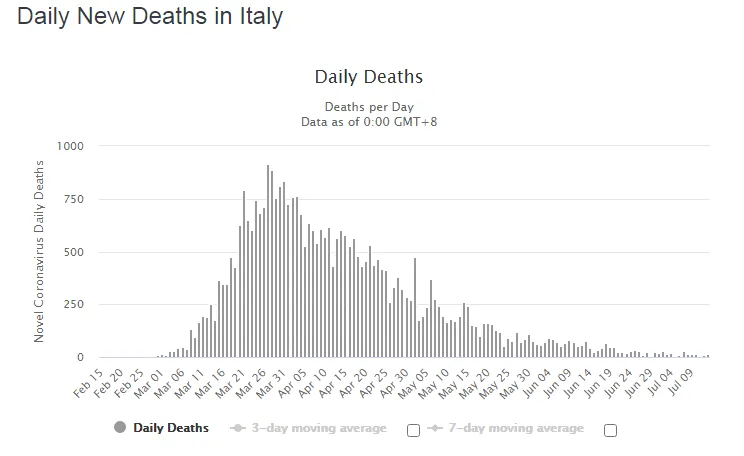 Статистика смертности за сутки.