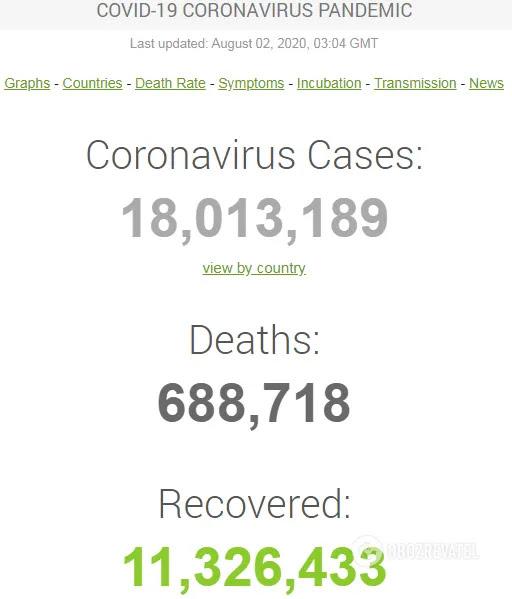 Коронавірусом у світі заразилося більше 18 млн осіб