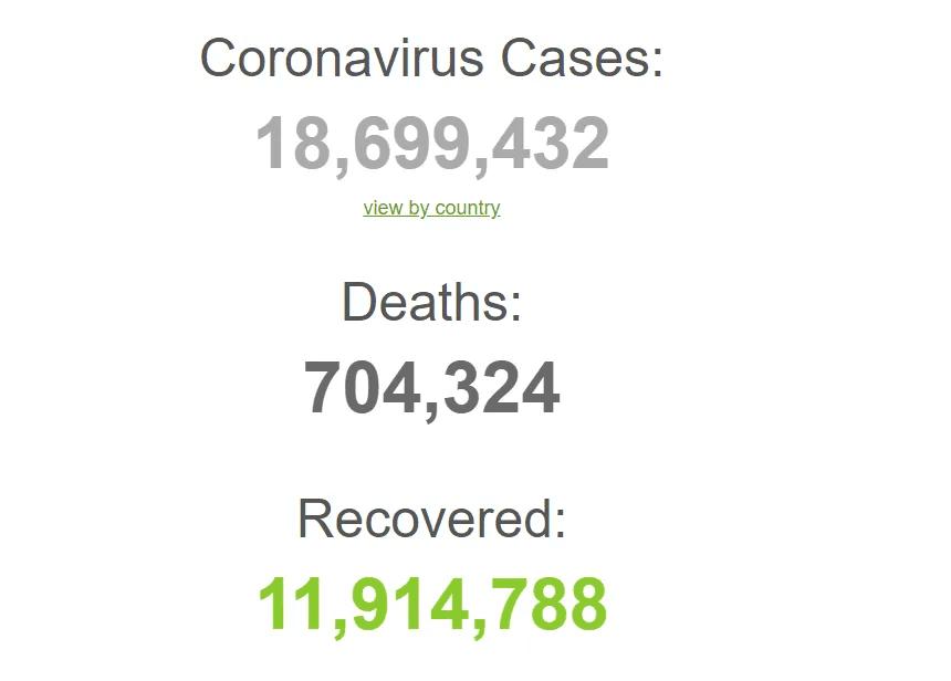 Коронавірусом заразилися понад 18,6 млн осіб в світі