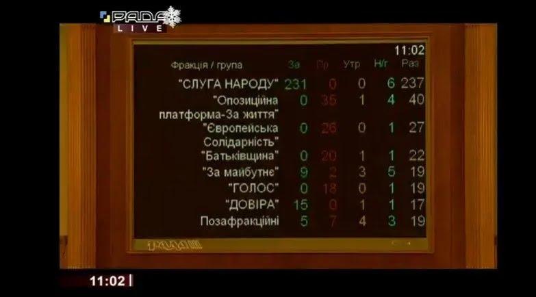 Монобольшинство Верховной Рады в первом повторном чтении поддержало законопроект о легализации игорного бизнеса
