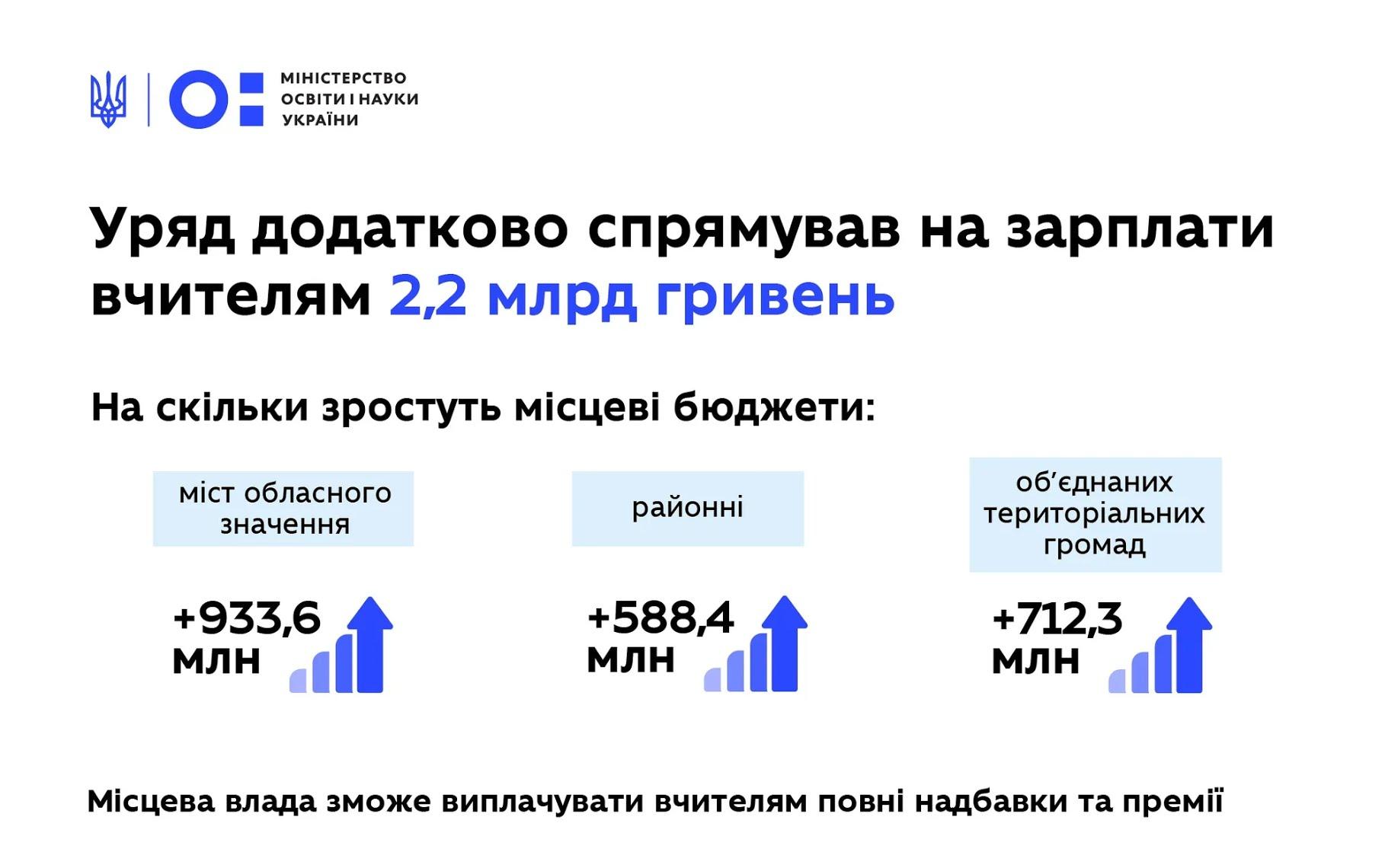 Кабмин выделил местным бюджетам 2,2 млрд грн на надбавки учителям