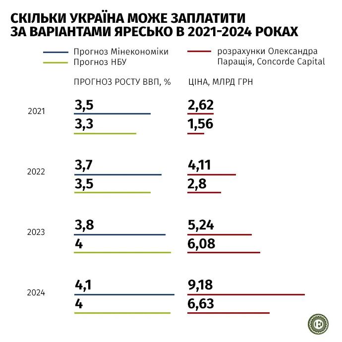 Україні необхідно буде виплатити мільярди доларів власникам ВВП-варантів, які були випущені в ході реструктуризації боргу в 2015 році