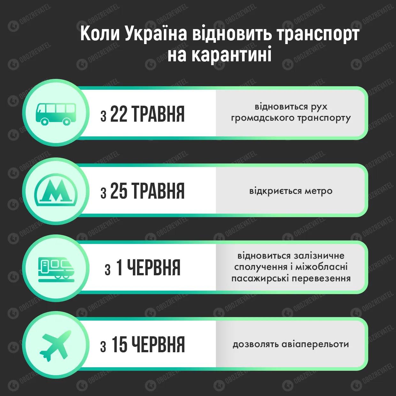 Запуск поїздів в Україні